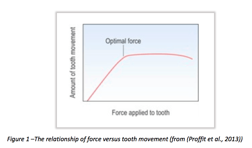 Relationship of force vs tooth movement