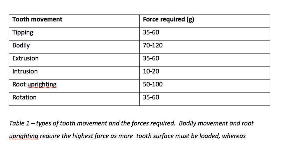 Types of tooth movement and the forces required